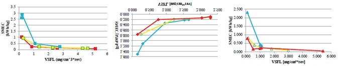 Overview of the correlation between the VSFL and the SMEC. Shown are the figures from Lab to Line extruder equipment (top: 11 mm, middle: 16 mm, bottom: 24 mm). The different colors are linked to different barrel temperatures: Blue: 130 °C, yellow: 165 °C, red: 200 °C.