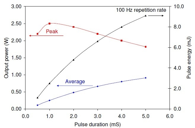 The quasi-cw laser performance at a fixed pulse repetition rate of 100 Hz for 8.2 A drive current pulses superimposed on a 1.8 A continuous bias current.