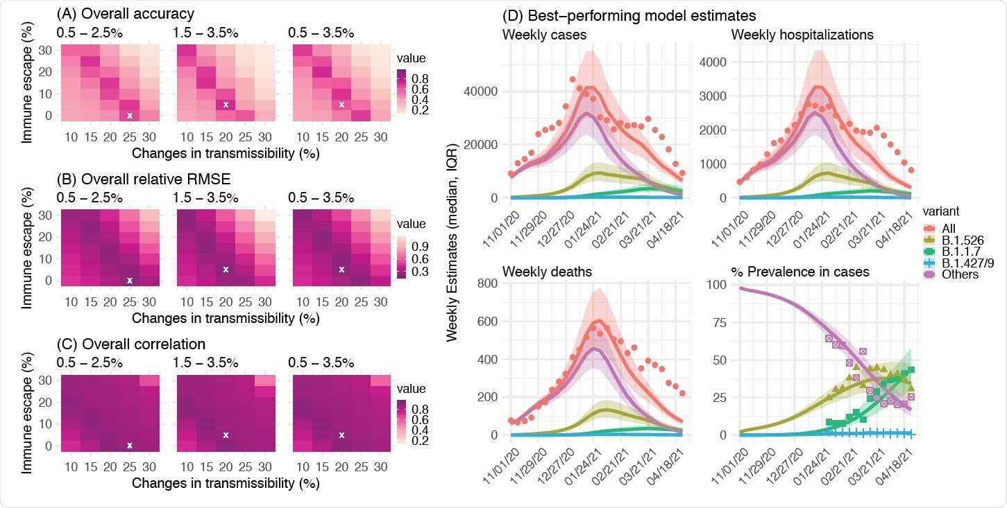 Comparison of different combinations of changes in transmissibility and immune escape property for B.1.526. Left panel shows the overall accuracy (A), relative RMSE (B), and correlation (C) of model estimates under different transmissibility and immune escape settings. White crosses (x) indicate the best-performing parameter combination. Right panel shows model estimates using the overall best-performing parameter combination (i.e., 1.5-3.5% initial prevalence, 15-25% higher transmissibility, and 0-10% immune escape). Lines and surrounding areas show model-simulated median estimates and interquartile range; dots show corresponding observations; colors indicate different variants as specified in the legend. Note that these model simulations used same infection-detection rate, hospitalization-rate and IFR (i.e., average during Nov 2020 – Apr 2021); that is, they did not account for changes in case ascertainment or disease severity by week during this period, due to, e.g., increases in disease severity by the new variants. As such, there were larger deviations from the observations during later months of the simulation with more infections by the new variants.