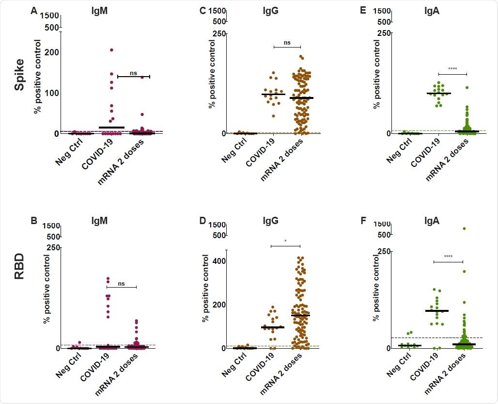 Detection of anti-SARS-CoV-2 Spike and RBD specific antibodies in the saliva of mRNA vaccinated participants. Anti-Spike (A,C,E) and anti-RBD (B,D,F) antibodies were detected using an ELISA-based assay in the saliva of vaccinated participants after two-doses of either BNT162b2 or mRNA-1273 (n=107 for both combined). COVID-19 controls consisted of saliva collected from acute and convalescent patients (n = 18). These were compared to