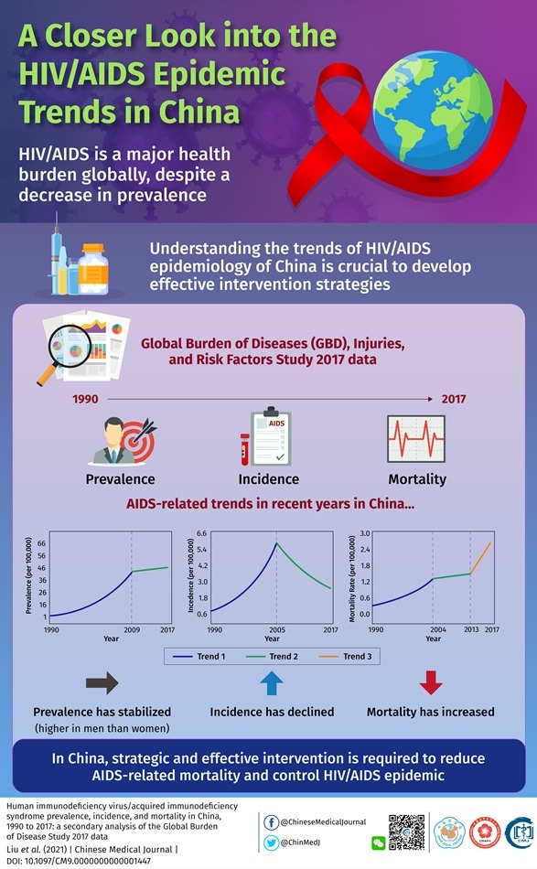 Epidemiology study provides clues for designing new strategies to curb HIV-related mortality in China