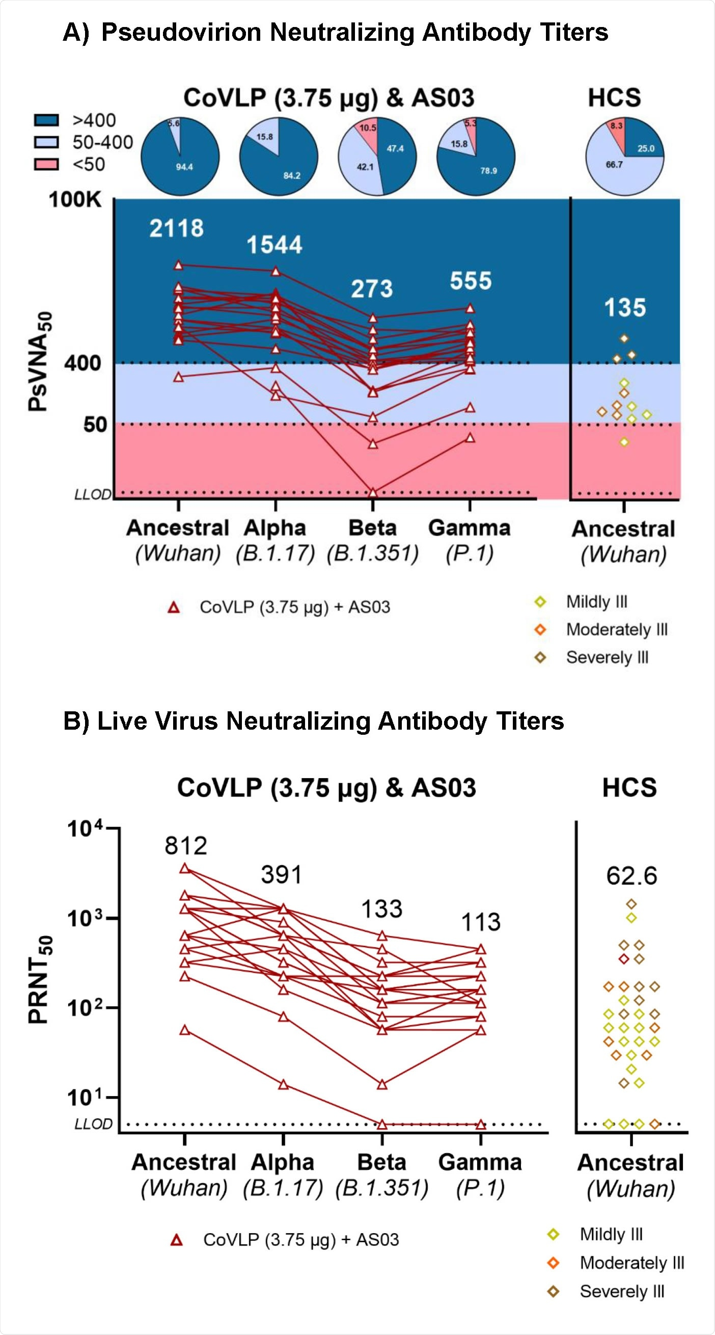 To evaluate cross-reactivity, Day 42 NAbs of subjects vaccinated with 3.75 µg CoVLP adjuvanted with AS03 were quantified in a (A) VSV pseudovirion neutralization assay or (B) live virus neutralization assay with the ancestral Wuhan strain and the Alpha, Beta, and Gamma variants. Convalescent sera or plasma (HCS) samples were collected at least 14 days after a positive diagnosis of COVID-19 (RTPCR) from individuals whose illness was classified as mild, moderate, or severe/critical (Panel A: