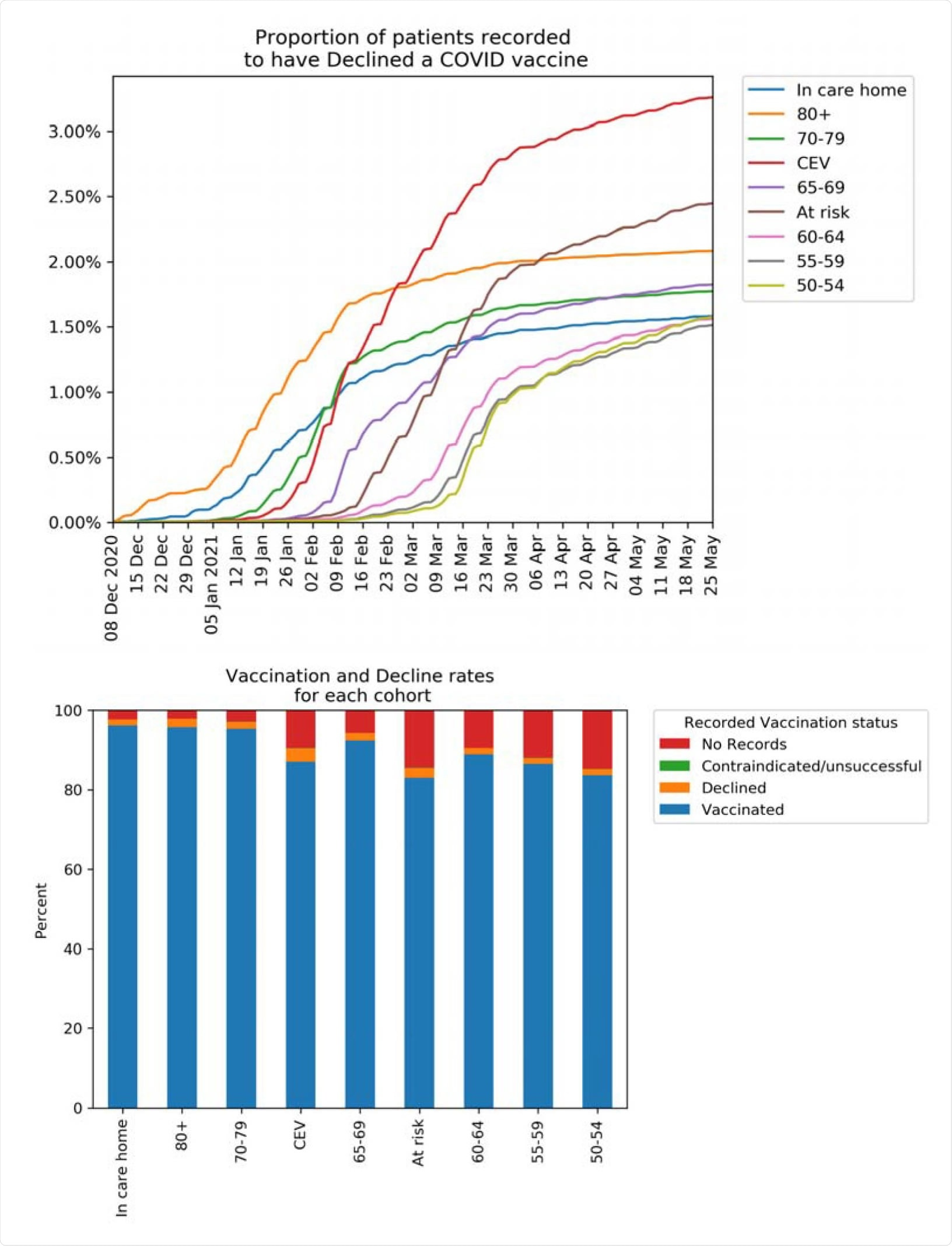 """Recorded vaccination status of patients in OpenSAFELY up to May 25th 2021. (a) Cumulative percentage of patients in each priority group recorded as declining a COVID-19 vaccination and remaining unvaccinated. (b) Recorded COVID-19 vaccination status for patients by priority group. """"Declined"""" excludes patients with a recorded vaccination. """"Vaccinated"""" includes those previously recorded as declining."""