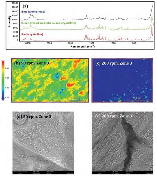 a: Raman spectra from the blue, green and red regions. b-c: Raman images (100x objective; 0.5 μm pixel size) of the samples from Zone 3 extruded at 50 rpm or 200 rpm. d-e: SEM images of the same samples (3000x magnification)