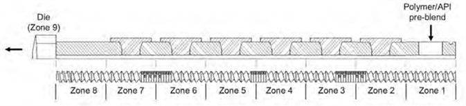 The Thermo Scientific Process 11 Twin Screw Extruder configuration.