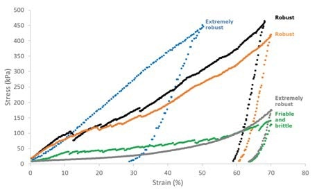 R&D - Mechanical properties of lyobeads.