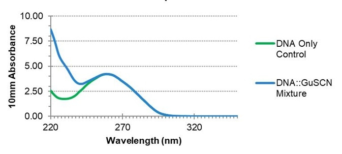 The effect of guanidine thiocyanate on nucleic acid spectra. The absorbance at 260 nm is unaffected by the presence of GuSCN, but the A260/A230 ratio may be impacted.