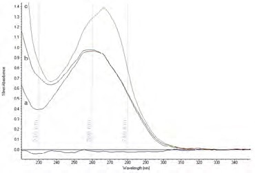 Contaminants can affect the UV absorbance spectrum of a nucleic acid preparation. The UV absorbance spectrum of a) a pure nucleic acid sample (with a peak at 260 nm and a trough at 230 nm), b) a nucleic acid sample contaminated with guanidine, and c) a nucleic acid sample contaminated with phenol.
