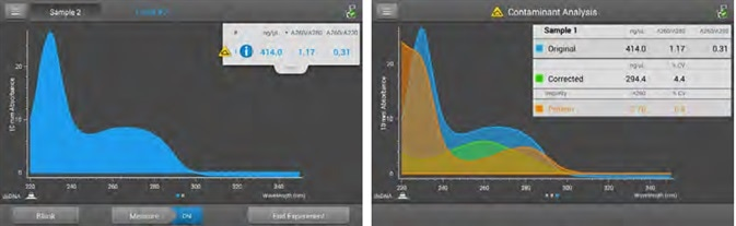Acclaro Contaminant ID. Measurement screen (left) displays the Acclaro Contaminant ID icon when the Acclaro algorithms have detected a contaminant in this dsDNA sample. 3b) Contaminant Analysis screen (right) shows the absorbance spectra of the Original (DNA plus contaminant), Corrected (DNA minus contaminant, with the characteristic peak at 260 nm and trough at 230 nm), and Impurity (identified contaminant, with the characteristic peak at 280 nm and an increase in absorbance below 250 nm) and includes data on concentration, 260/280 and 260/230 ratios. To ensure reproducible results, the Corrected value should be used in planning downstream experiments.