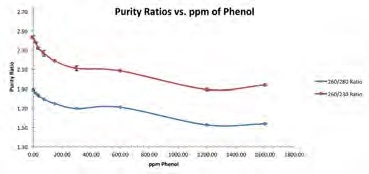 Average purity ratios were plotted for each dsDNA/phenol mixture. 260/230 purity ratio (red line); 260/280 purity ratio (blue line).