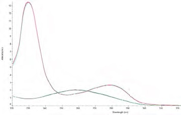 Pure DNA and pure protein spectra overlaid on the same graph. The DNA spectrum (greenblue) has the characteristic peak at 260 nm and trough at 230 nm, whereas, the protein spectrum (red-blue) has the characteristic peak at 280 nm and an increase in absorbance below 250 nm.