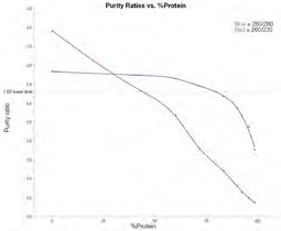 Average purity ratios for dsDNA/Protein mixtures 1–9. 260/230 purity ratio (red line); 260/280 purity ratio (blue line)