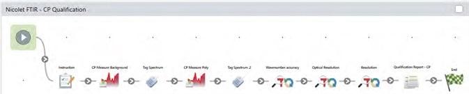 Example qualification workflow on the Nicolet FTIR.