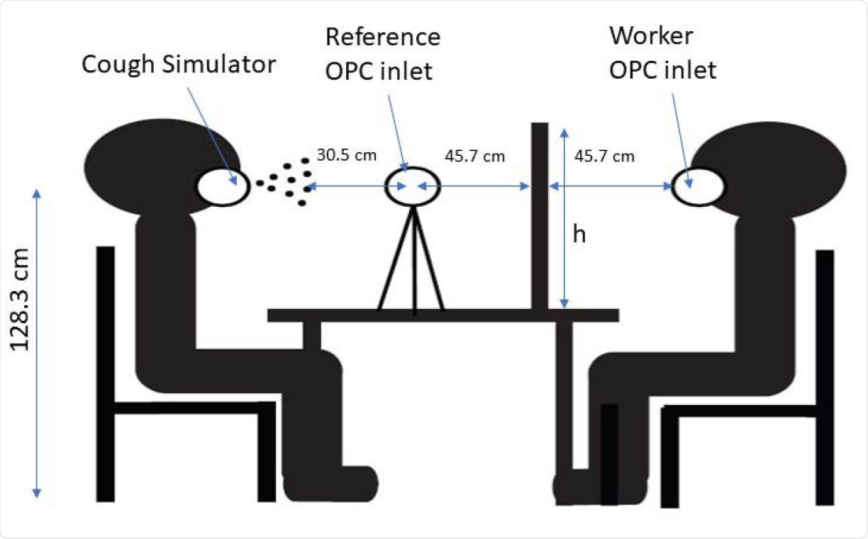 """Seated Interaction shown with a cough simulator, worker, and reference optical particle counters and transparent barrier. h indicates the height of the barrier, which was 61, 91 or 122 cm (24, 36 and 48"""") from the table. The barrier widths, not shown, were 61, 91 or 122 cm (24, 36, and 48""""). Table dimensions were 76 cm (30"""") tall, 61 cm (24"""") wide, and 102 cm (40"""") long. A rectangular opening was cut into the bottom center of each barrier that was 10 cm (4"""") tall and 31 cm (12"""") wide."""
