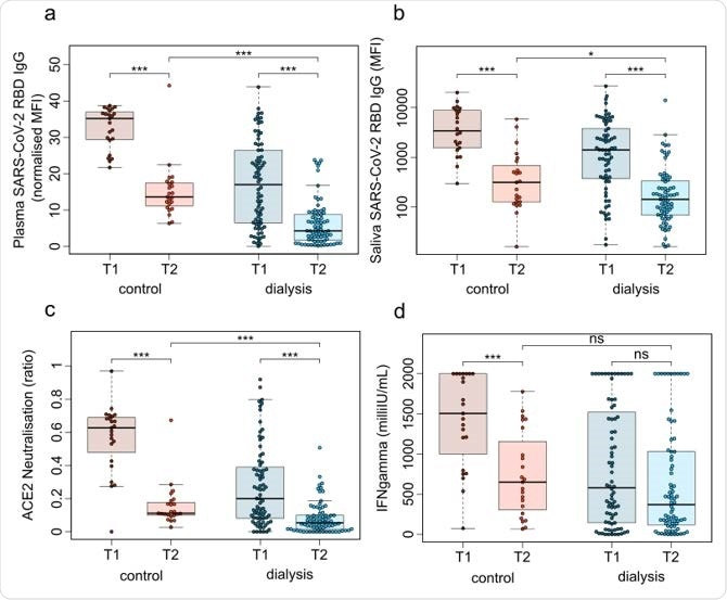 Humoral and cellular responses induced by BNT162b2 against SARS-CoV-2 significantly decrease from 3 weeks to 16 weeks post-second vaccination.