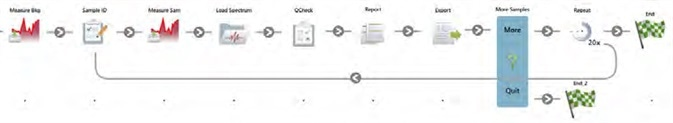 A schematic overview of the final workflow. The workflow, spectra, results, and reports are all automatically saved.