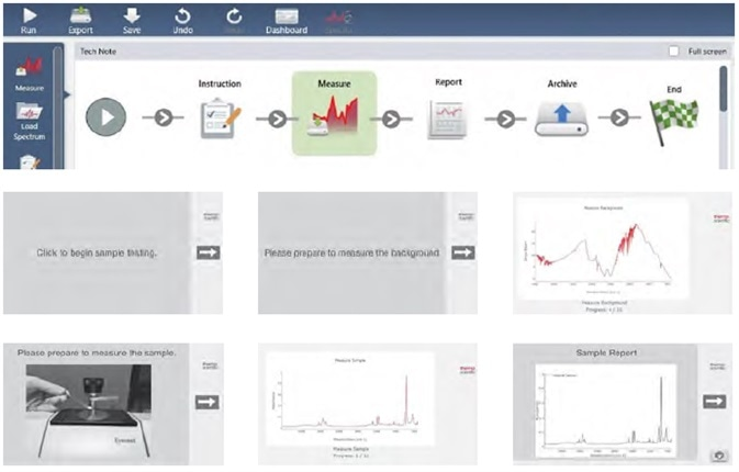 An example OMNIC Paradigm workflow. This sample workflow displays a starting instructional prompt, followed by steps to measure the background, measure the sample, generate the report, and archive the results, with the associated screens that will display.