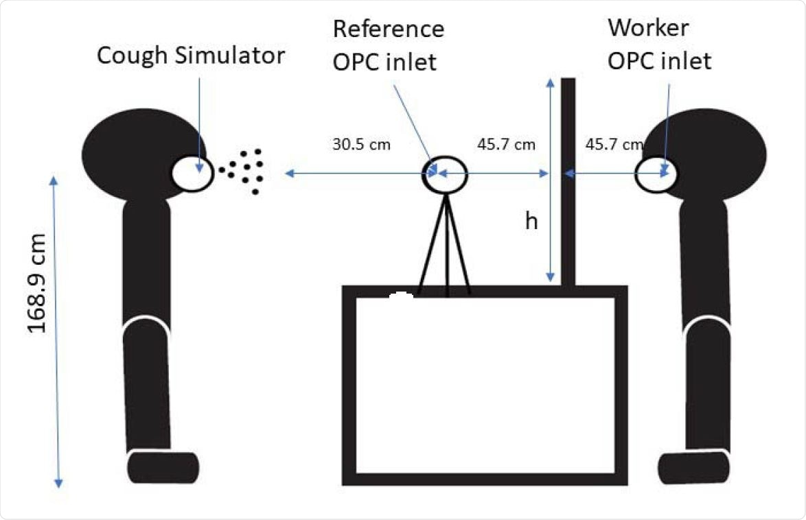 """Standing interaction with cough simulator, worker, and reference optical particle counters, and transparent barrier. h indicates the height of the barrier, which is 61, 91 or 122 cm (24, 36, and 48"""") from the table. The barrier widths, not shown, were 61, 91 or 122 cm (24, 36, and 48""""). Table dimensions were 91 cm (36"""") high, 61 cm (24"""") wide, and 102 cm (40"""") long. A rectangular opening was cut into the bottom center of each barrier that was 10 cm (4"""") tall and 31 cm (12"""") wide."""