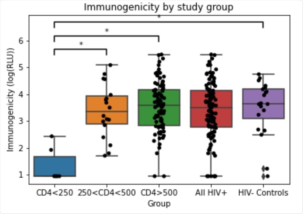 Immunogenicity in each study group. Immunogenicity (anti-RBD IgG response) was measured by ELISA and reported in RLU (relative luminescence units). RLU values log transformed for analysis. Statistically significant mean differences are denoted by * (Tukey test, p<0.001)