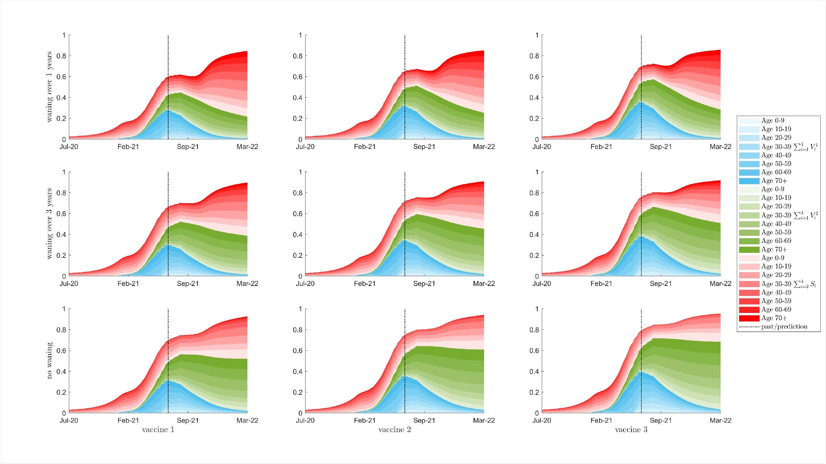 La séroprévalence en pourcentage de la population totale pour les classes d'âge de 10 ans est indiquée avec une intensité de couleur correspondant à la classe d'âge, en supposant qu'il n'y a pas de relaxation dans ?.  La zone rouge est la somme des classes sensibles qui ont été exposées au virus, soit par infection naturelle, soit par diminution des classes vaccinées.  Les régions bleue et verte montrent respectivement les populations des classes vaccinées à la première et à la deuxième dose.  La population totale avec une certaine immunité (le haut de la région rouge) est égale à la somme verticale des trois régions bleue, rouge et verte.  La rangée du haut montre une diminution de l'immunité d'un an entre les classes consécutives;  la rangée du milieu est en déclin d'immunité de trois ans;  la rangée du bas n'est pas en déclin de l'immunité.  Les colonnes de gauche à droite représentent les vaccins 1 à 3, respectivement.
