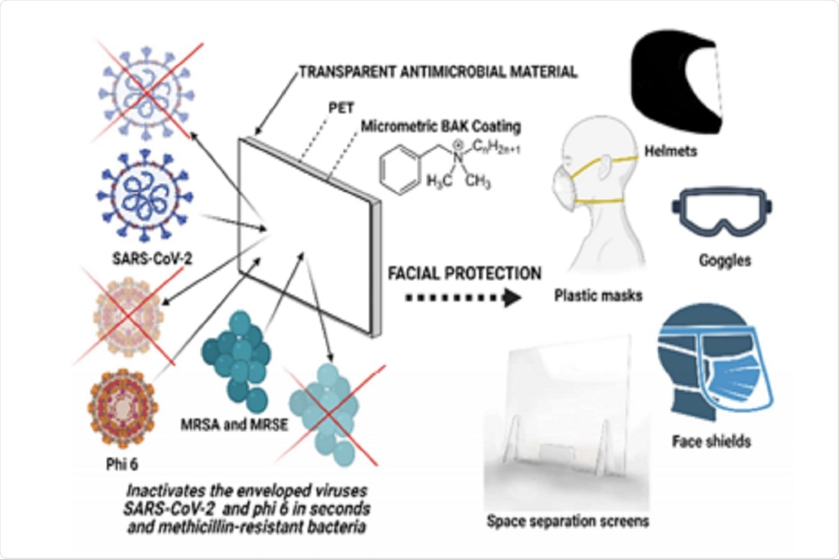 Figure 7. Applications of the coating technology of transparent polyethylene terephthalate with an antimicrobial coating of benzalkonium chloride for the next generation of facial protective equipment: face shields, plastic masks, helmets, goggles, helmets and space separation screens
