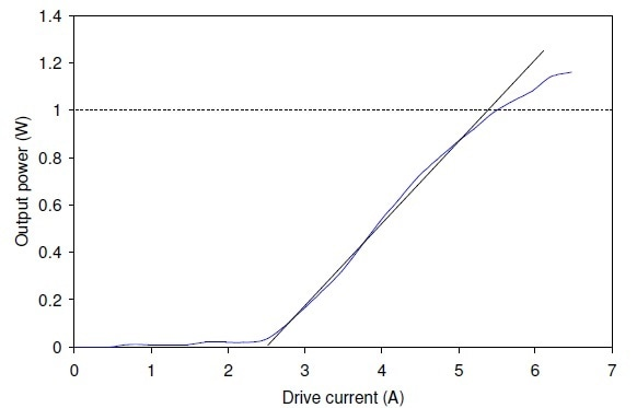 Output power versus drive current performance of a 2.94-μm MIR-Pac laser.