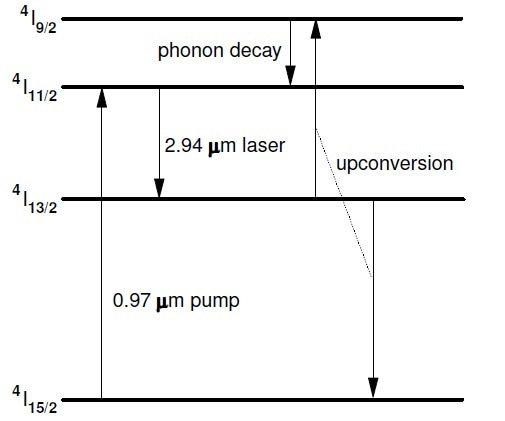 The energy level diagram for Er:YAG showing the pump absorption and laser transitions. Upconversion from the lower laser level, 4I13/2, provides greater than unity quantum efficiency.