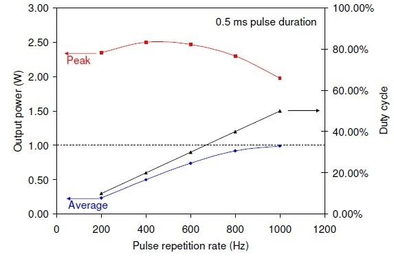 QCW laser performance at a fixed pulse duration of 0.5 ms for 8 A drive current pulses superimposed on a 2 A continuous bias current.