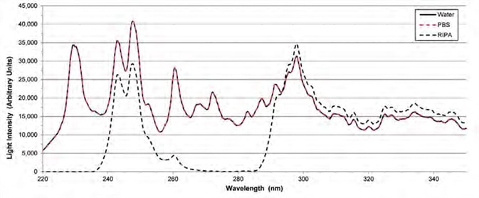 Flash lamp intensities with different solvents on the pedestal. The intensity of the lamp with PBS on the pedestals (red dashes) is the same as the intensity with water on the pedestals (black solid line). The signal with RIPA on the pedestals (black dashes) is attenuated near 280 nm and 220 – 235 nm.