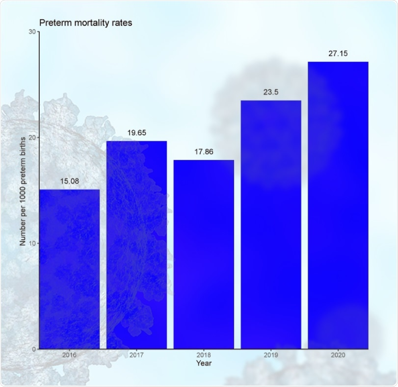 Preterm mortality rates by year