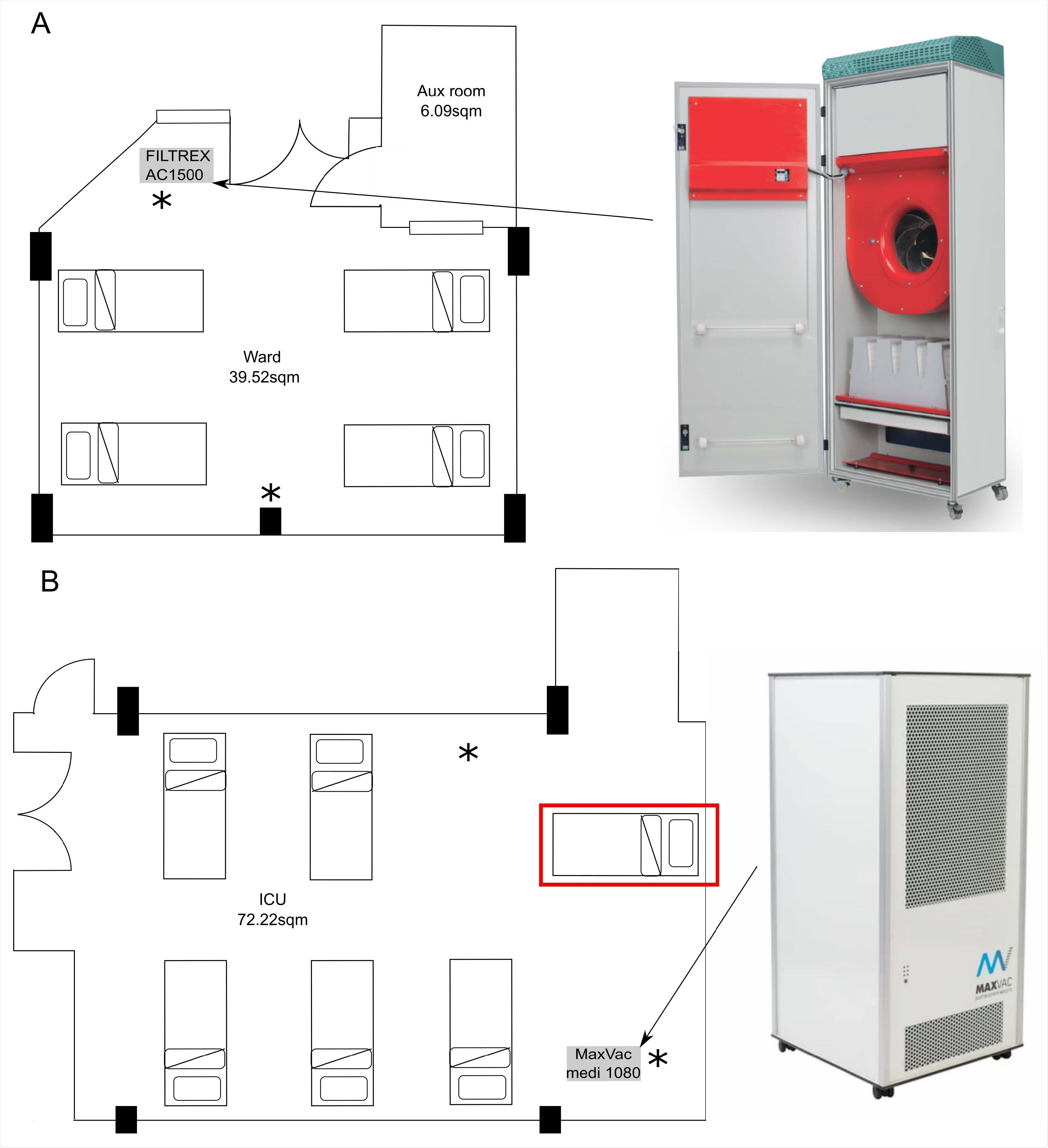 Location of the air filters and room layout. A) Layout of the room on the 'surge' ward with four beds. B) Layout on the 'surge' ICU with six beds including the addition of the additional bed to increase occupancy (labelled with rad box). Locations of the NIOSH air samplers indicated by *. The air filters were installed in the marked locations and set to operate at 1000 m3/hour. The rooms volumes are approximately 107 m3 and 195m3 respectively. Fresh air was not supplied or extracted in these areas.