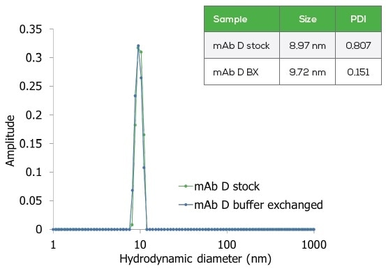 DLS of mAb D before and after buffer exchange on Big Tuna.