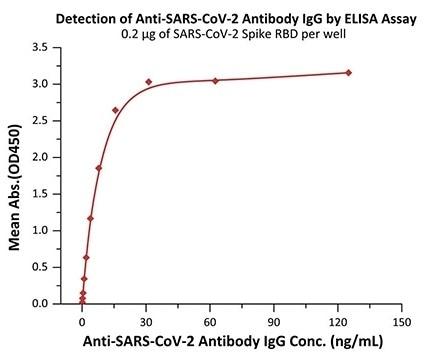 Detection of Monoclonal Anti-SARS-CoV-2 Antibody, Human IgG1 titer by Indirect-ELISA Assay. Immobilized SARS-CoV-2 Spike RBD at 2 μg/mL (100 μL/well) can bind Monoclonal Anti-SARS-CoV-2 Antibody, Human IgG1 in 1:400 human serum. Detection was performed using HRP-Anti-human IgG antibody with sensitivity of 98 ng/mL.