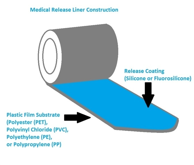 Sketch of medical release liner construction.