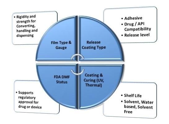Factors for medical release liner selection.
