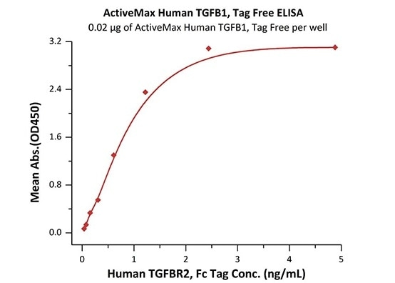 Immobilized ActiveMax® Human TGFB1, Tag Free (Cat. No. TG1-H4212) at 0.2 μg/mL (100 μL/well) can bind Human TGFBR2, Fc Tag (Cat. No. TG2-H5252) with a linear range of 0.08-1 ng/mL (QC tested).