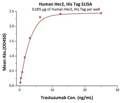 Immobilized Human Her2, His Tag (Cat. No. HE2-H5225) at 0.05 μg/mL (100 μL/well) can bind Trastuzumab with a linear range of 0.2–3 ng/mL.