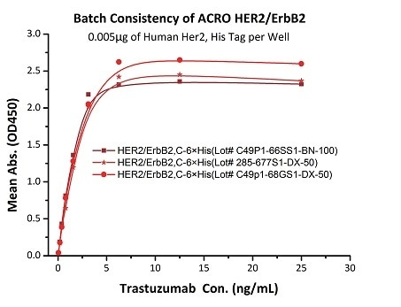 Binding activity of three different lots of hHER2 (Cat. No. HE2-H5225) were evaluated in the above ELISA analysis against Trastuzumab (Herceptin®). The result showed that the batch variation among the tested samples is negligible.