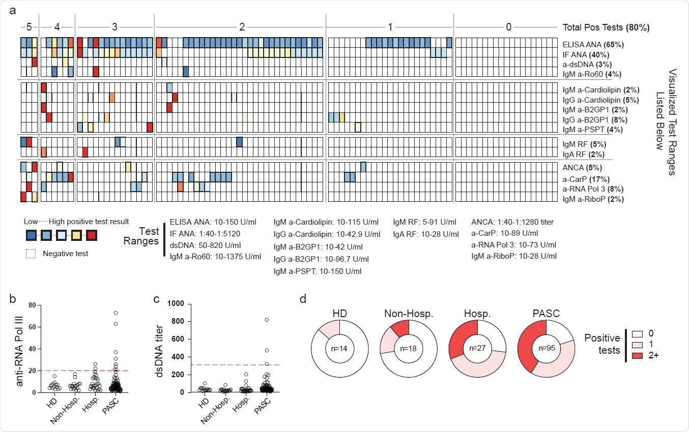 Autoreactivity in Post-Acute Sequelae of SARS-CoV-2 Plasma from 95 patients with mixed PACS symptomology was screened by Exagen clinical laboratory for reactivity against 30 clinically-relevant autoantigens. (a) Heatmap of patient results. Each column represents a single patient grouped by the total number of autoreactive positive tests that the patient displayed. Bolded boxes represent clinical positive tests with the color indicating the magnitude of the test result. Scale for each test is documented below the heatmap. (b-c) Autoantibody titers from heathy donor (HD), acute mild/moderate (mild/mod) COVID-19, acute severe/critical (sev/crit) COVID-19, or PASC patient groups. Red line indicates clinical positive test threshold. (b) Anti-RNA polymerase III (RNA Pol III) titers. (c) Anti-double stranded DNA (dsDNA) titers. (d) Frequency of the total number of positive autoantigen tests from indicated patient groups.
