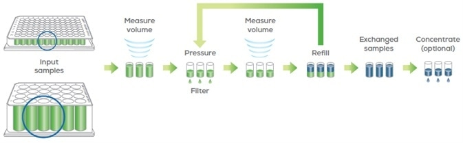 Big Tuna uses a pressure-based UF/DF method with gentle orbital mixing to buffer exchange proteins with the Unfilter 96 or Unfilter 24.