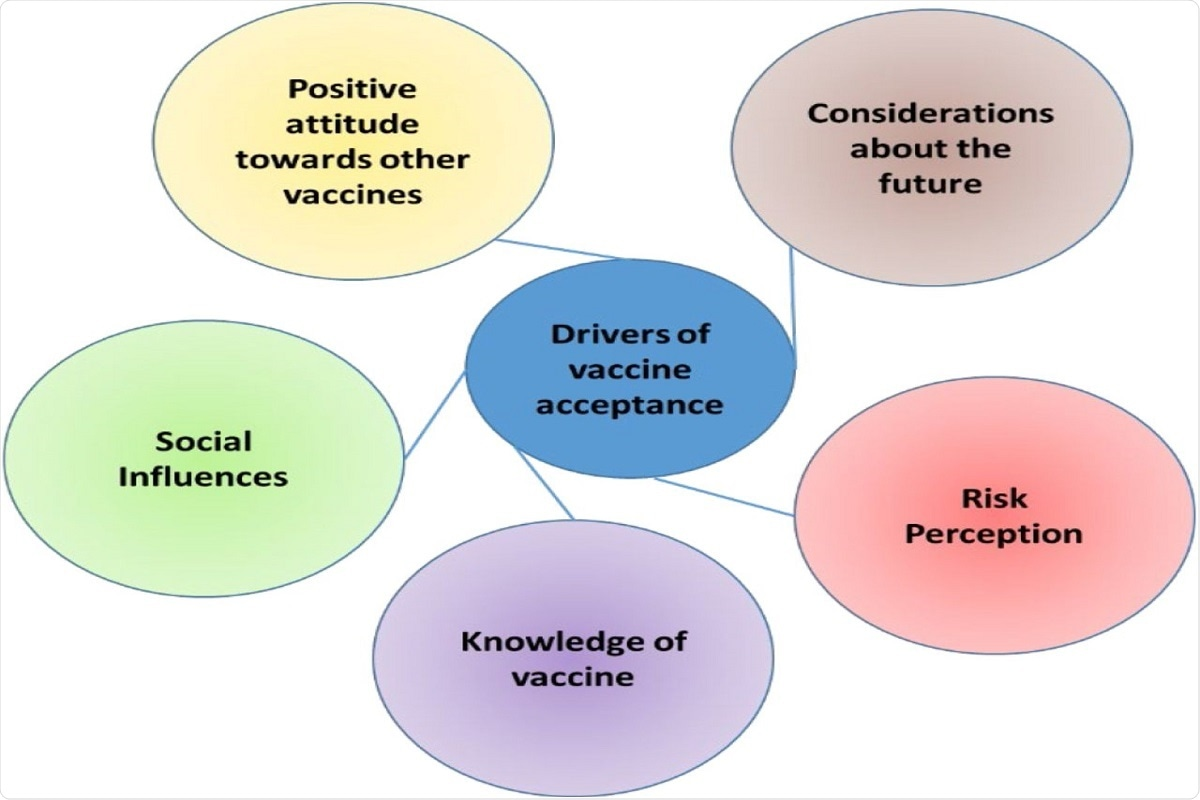 Fig 2: Drivers of vaccine acceptance