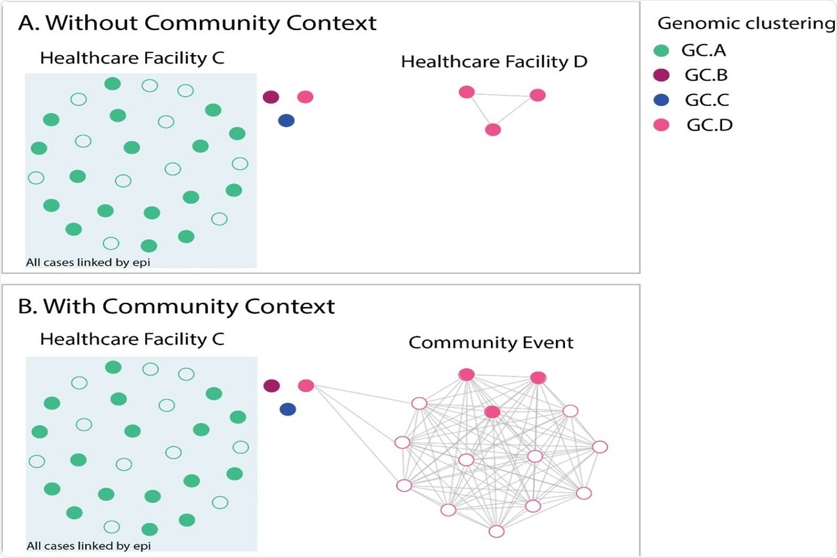 Fig 3. Comparison of genomic epidemiological analyses analysed with and without genomic data for community cases. Filled circles indicate HCWs, unfilled circles indicate non HCWs, colour indicates genomic cluster. Panel A shows analysis of cases from facility C (mostly linked by epidemiology and genomics with dominant genomic cluster GC A (green), and three additional HCW cases from different genomic clusters (genomic clusters GC B, GC C and GC D), plus three cases at facility D (related to each other) from genomic cluster GC D. In isolation, this suggests possible cryptic transmission between the two healthcare facilities. Addition of community sequences into the analysis (Panel B) demonstrated that the HCWs at both facility C and facility D likely acquired infection from a social event in the community that was attended by these cases.