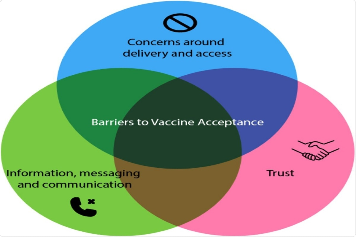 Fig 3: Barriers to vaccine acceptance