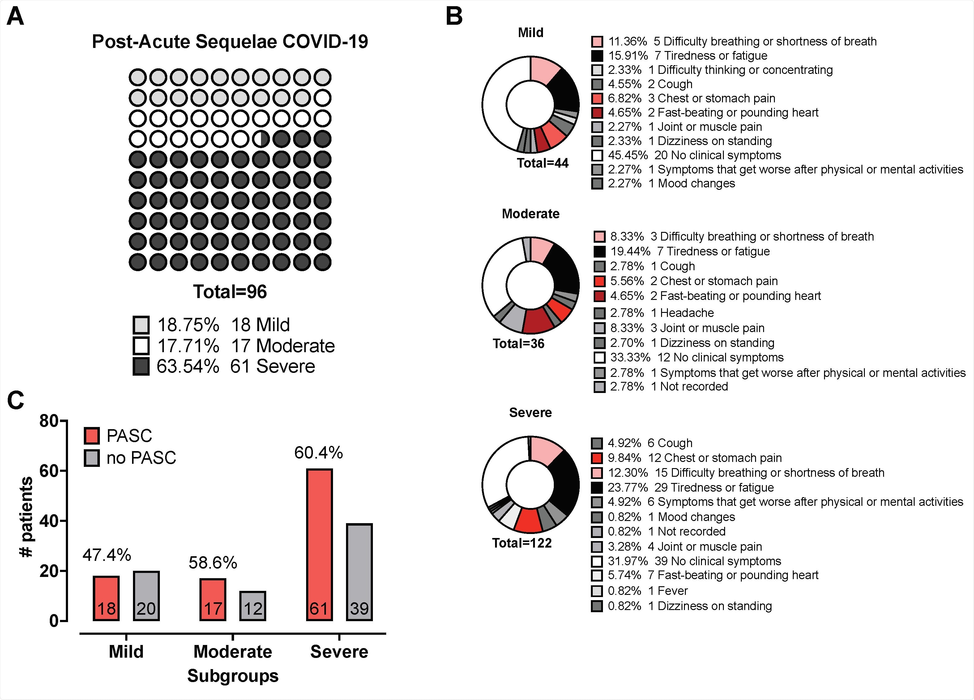 Post-Acute Sequelae of COVID-19 (PASC) Panel A shows pie charts indicating the distribution of reported PASC among the mild, moderate, and severe subgroups. (%) Numbers correspond to individuals who reported said PASC; colours indicate respective PASC. Panel B depicts a dot plot graph visualising the distribution of % Number of individuals reporting PASC according to clinical disease severity. Panel C shows the contingency table comparing the proportion of mild- to moderate cases vs severe cases with PASC; numbers in bar represent the patient count, % above the grey and red bar are the reported proportion of no PASC and PASC, respectively