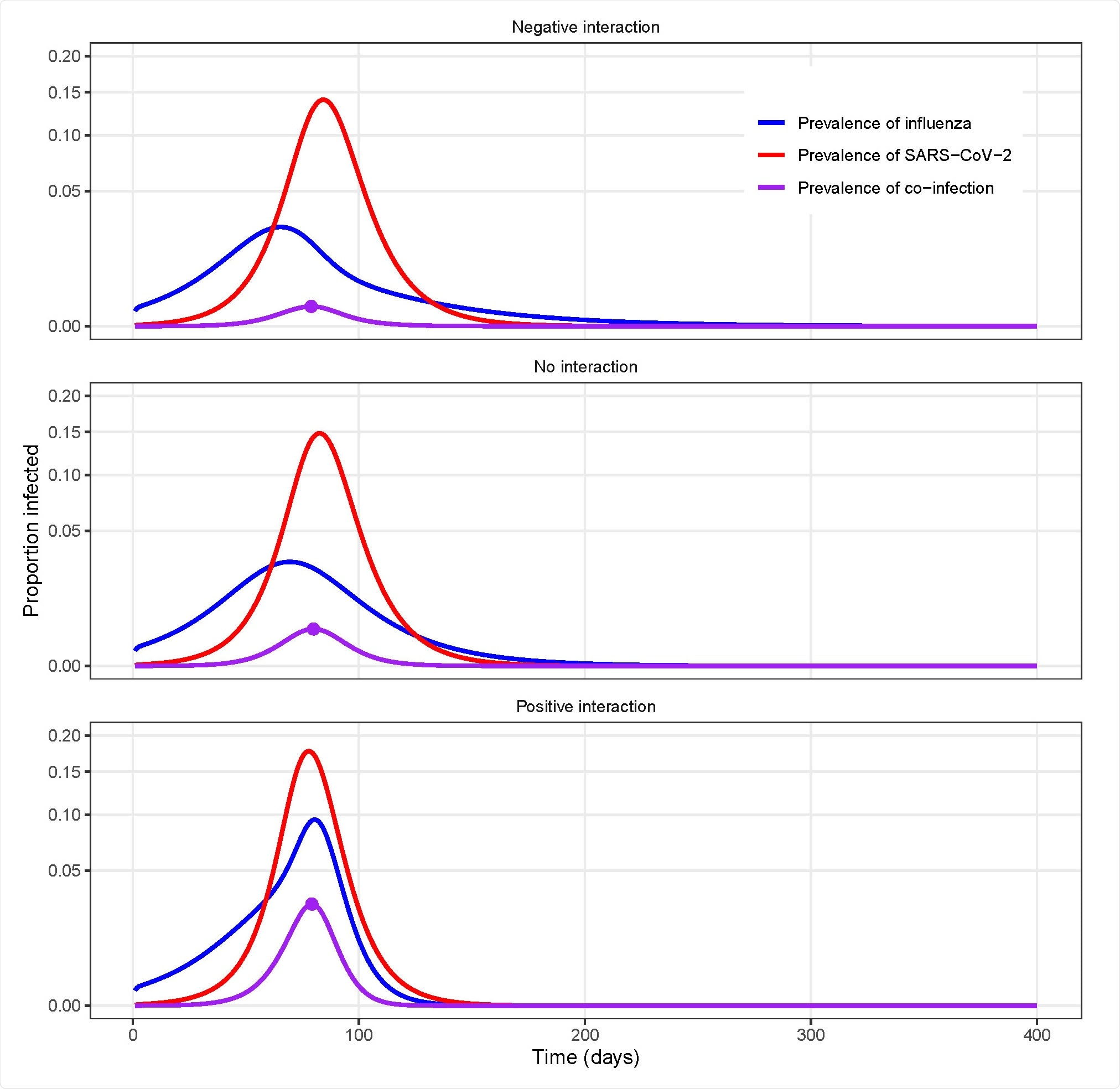 Example model simulations for different types of uniform interactions between influenza and SARS-CoV-2.