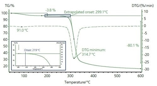 TGA measurement curve of pullulan. The first mass-loss step is due to the release of surface water (see TGA-FT-IR measurement on page 118). The second mass loss describes the thermal decomposition of the sample. The characteristic temperatures of the decomposition are 299 °C (extrapolated onset temperature), 219 °C (onset temperature according to ASTM E2550. see blue inset) and 315 °C (maximum mass loss rate indicated by the DTG curve).