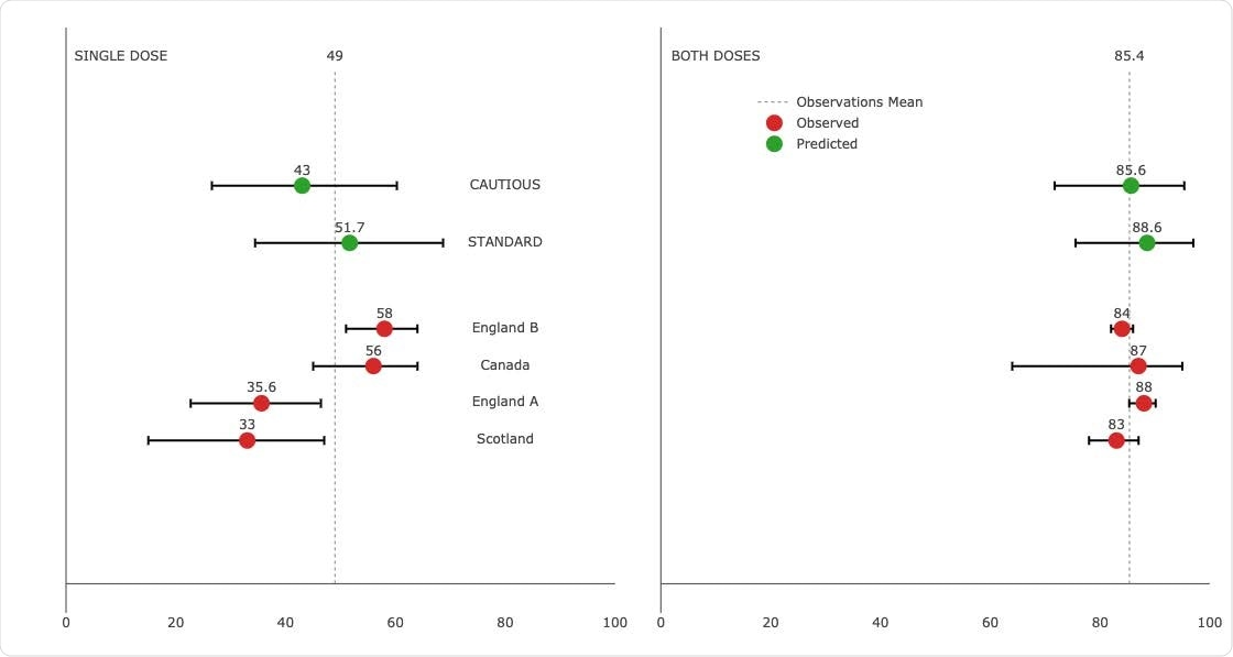 Predicting effectiveness against Delta. Estimates from effectiveness studies versus predictions from a model fit without Delta effectiveness observations. 95% prediction bands and weighted means of observations are shown.