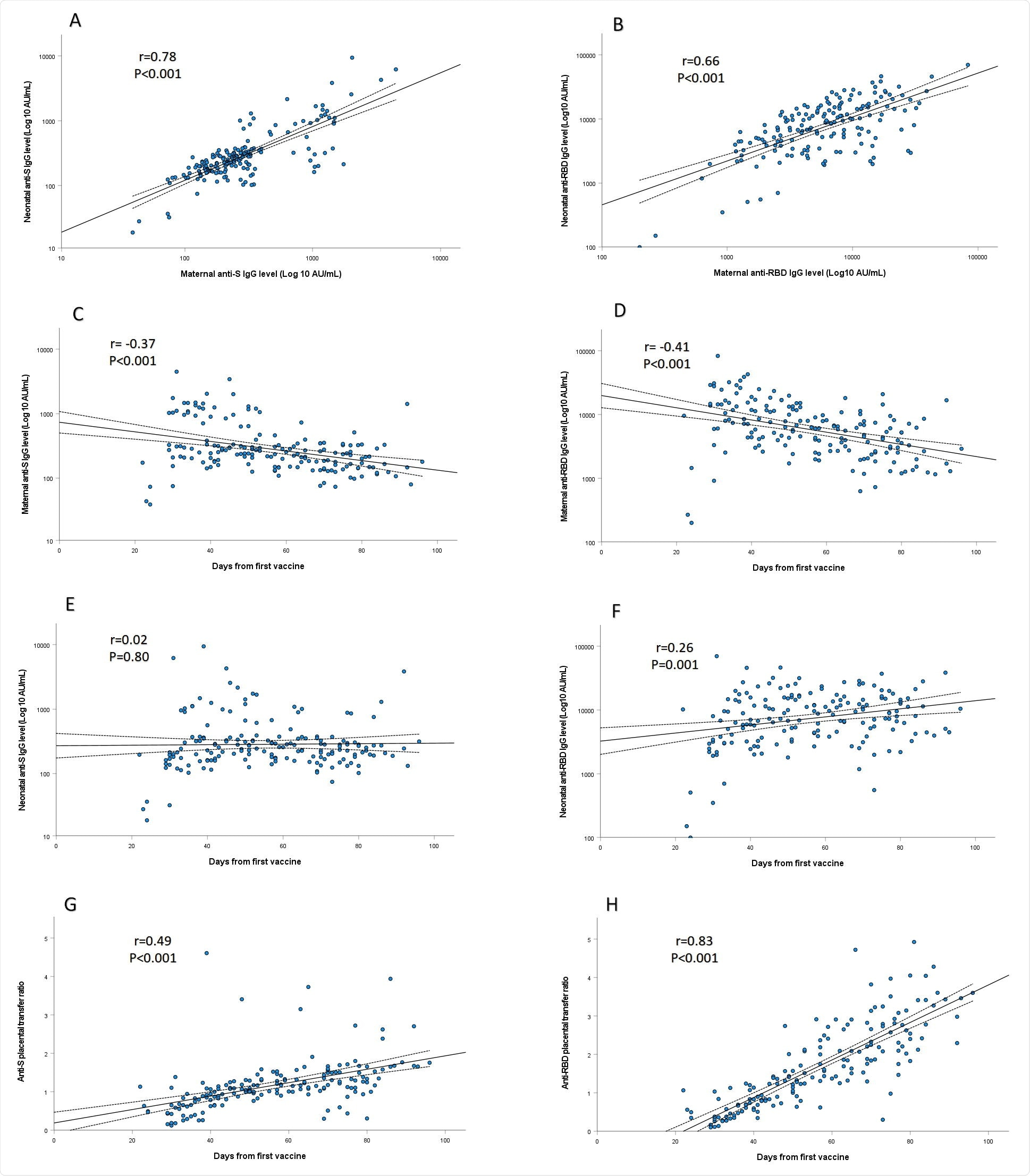 SARS-CoV-2 anti-S (A) and anti-RBD-specific (B) IgG levels in maternal sera were positively correlated to their respective concentrations in cord blood (r=□0.78; P□<0.001 and