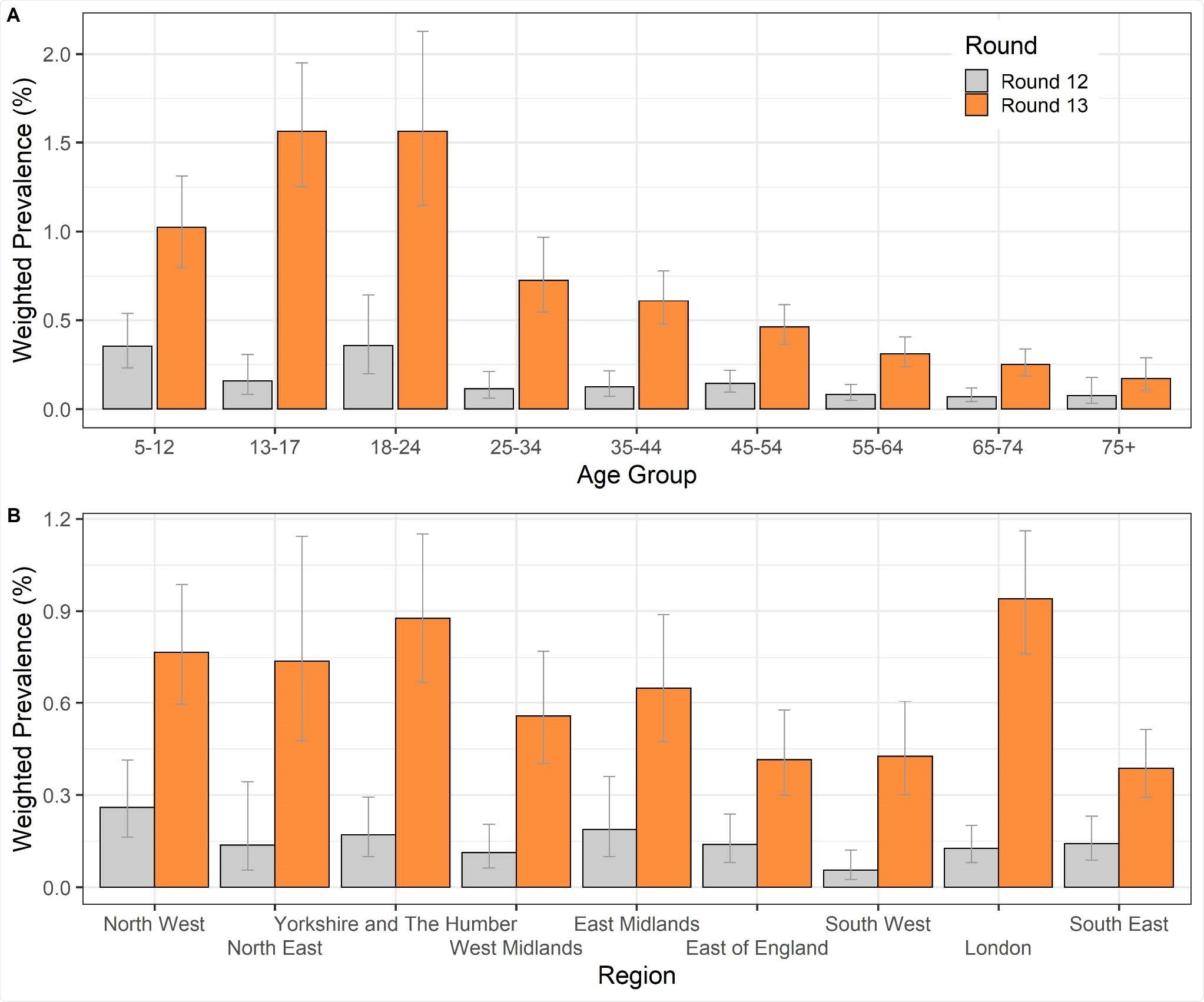 Weighted prevalence of swab-positivity by age group and by region for round 12 and round 13 complete. Bars show 95% confidence intervals. (A) Weighted prevalence of swab-positivity by age group. (B) Weighted prevalence of swab-positivity by region.