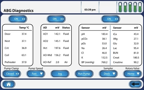 Whole blood analysis with the Stat Profile Prime Plus®